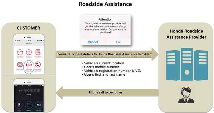 Honda Roadside Assistance >> My Honda App Faqs Honda Owners Honda Uk
