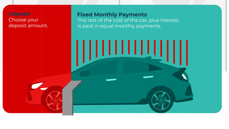 Deposit and fixed monthly payments