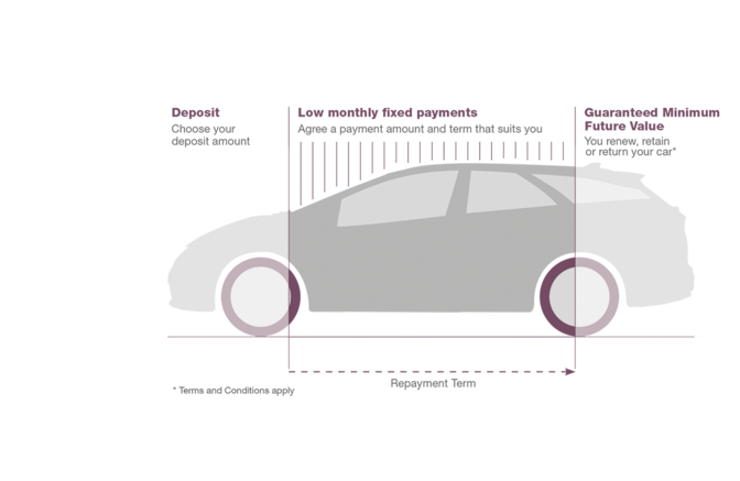Diagram  illustrating car finance